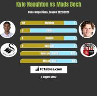 Kyle Naughton vs Mads Bech h2h player stats