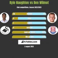 Kyle Naughton vs Ben Wilmot h2h player stats