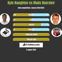 Kyle Naughton vs Mads Roerslev h2h player stats