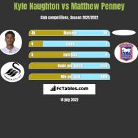 Kyle Naughton vs Matthew Penney h2h player stats