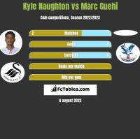 Kyle Naughton vs Marc Guehi h2h player stats
