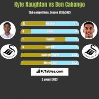 Kyle Naughton vs Ben Cabango h2h player stats