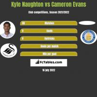 Kyle Naughton vs Cameron Evans h2h player stats
