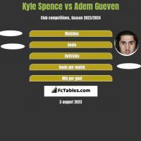 Kyle Spence vs Adem Gueven h2h player stats