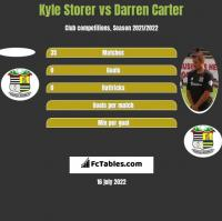 Kyle Storer vs Darren Carter h2h player stats