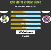 Kyle Storer vs Dean Rance h2h player stats