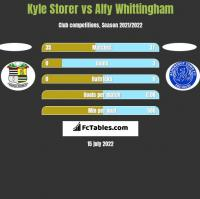 Kyle Storer vs Alfy Whittingham h2h player stats