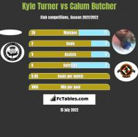 Kyle Turner vs Calum Butcher h2h player stats