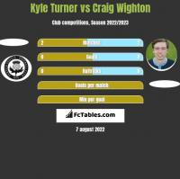 Kyle Turner vs Craig Wighton h2h player stats