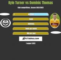 Kyle Turner vs Dominic Thomas h2h player stats