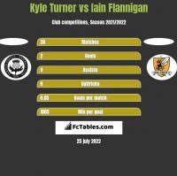 Kyle Turner vs Iain Flannigan h2h player stats