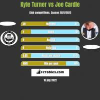 Kyle Turner vs Joe Cardle h2h player stats