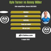 Kyle Turner vs Kenny Miller h2h player stats