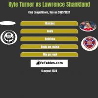 Kyle Turner vs Lawrence Shankland h2h player stats