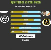 Kyle Turner vs Paul Paton h2h player stats