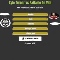 Kyle Turner vs Raffaele De Vita h2h player stats