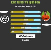 Kyle Turner vs Ryan Dow h2h player stats