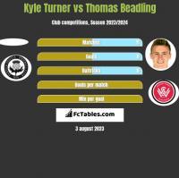 Kyle Turner vs Thomas Beadling h2h player stats