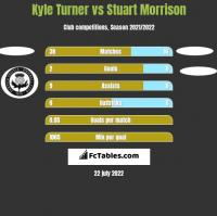 Kyle Turner vs Stuart Morrison h2h player stats