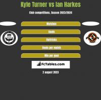 Kyle Turner vs Ian Harkes h2h player stats