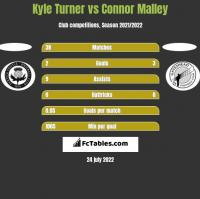 Kyle Turner vs Connor Malley h2h player stats