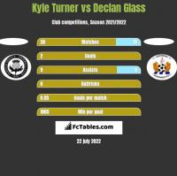 Kyle Turner vs Declan Glass h2h player stats