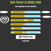 Kyle Turner vs Matty Todd h2h player stats