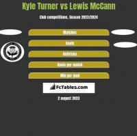 Kyle Turner vs Lewis McCann h2h player stats