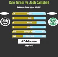 Kyle Turner vs Josh Campbell h2h player stats