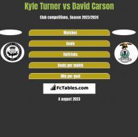 Kyle Turner vs David Carson h2h player stats