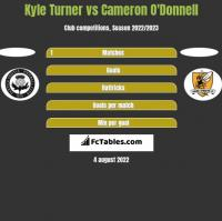 Kyle Turner vs Cameron O'Donnell h2h player stats