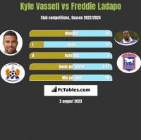 Kyle Vassell vs Freddie Ladapo h2h player stats
