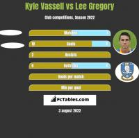 Kyle Vassell vs Lee Gregory h2h player stats