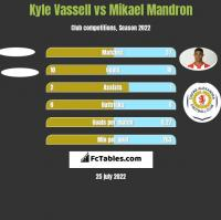 Kyle Vassell vs Mikael Mandron h2h player stats