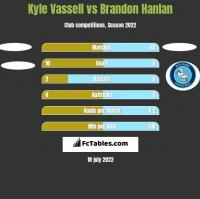 Kyle Vassell vs Brandon Hanlan h2h player stats