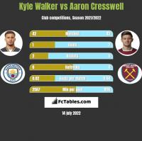 Kyle Walker vs Aaron Cresswell h2h player stats