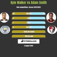 Kyle Walker vs Adam Smith h2h player stats