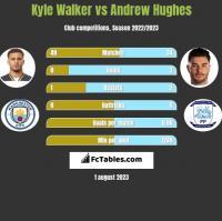 Kyle Walker vs Andrew Hughes h2h player stats