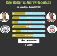 Kyle Walker vs Andrew Robertson h2h player stats