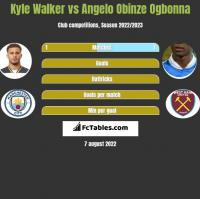 Kyle Walker vs Angelo Obinze Ogbonna h2h player stats