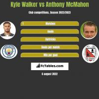 Kyle Walker vs Anthony McMahon h2h player stats