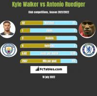 Kyle Walker vs Antonio Ruediger h2h player stats