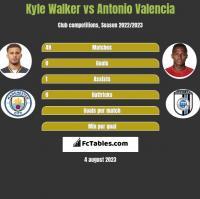Kyle Walker vs Antonio Valencia h2h player stats