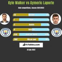 Kyle Walker vs Aymeric Laporte h2h player stats