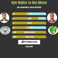 Kyle Walker vs Ben Gibson h2h player stats
