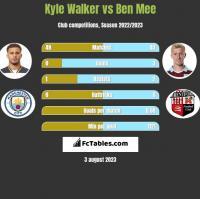 Kyle Walker vs Ben Mee h2h player stats