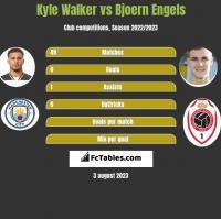 Kyle Walker vs Bjoern Engels h2h player stats