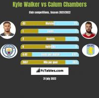 Kyle Walker vs Calum Chambers h2h player stats