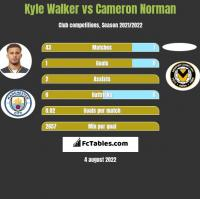 Kyle Walker vs Cameron Norman h2h player stats