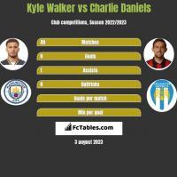 Kyle Walker vs Charlie Daniels h2h player stats